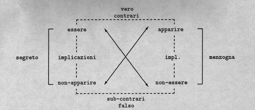 Quadrato semiotico di veridizione