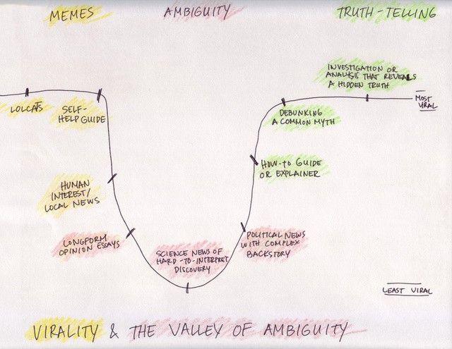 """Rappresentazione della """"valle dell'ambiguità"""" della viralità."""